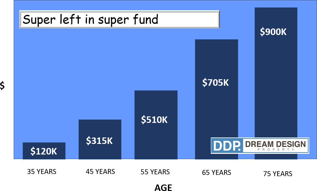Super left in Super fund